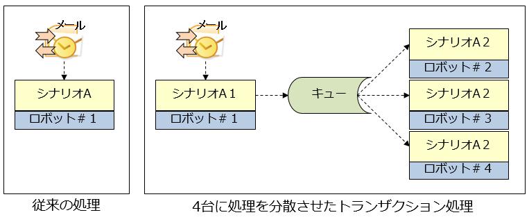 07_UiPathにおけるトランザクション処理イメージ