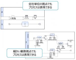 02-細かい業務視点でもプロセスは表現できる