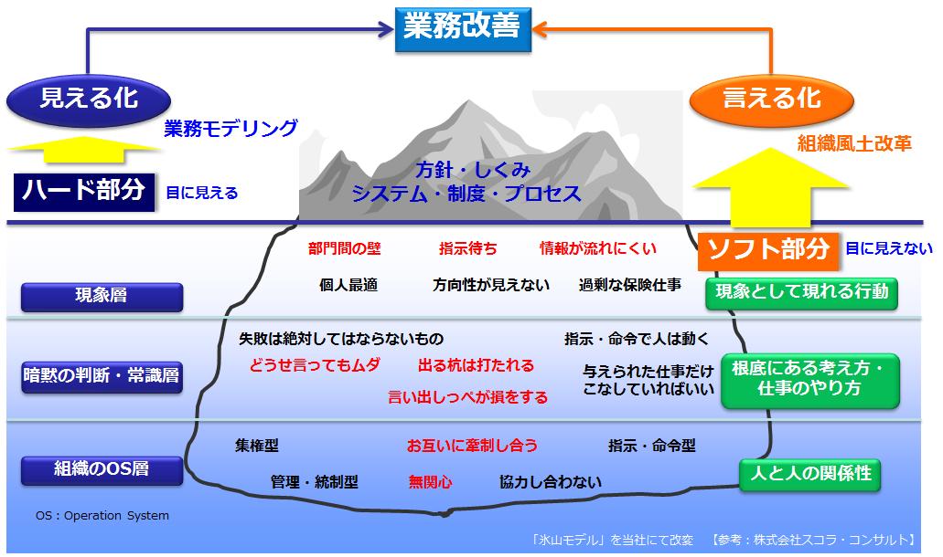 図2 「組織の氷山モデル」と「ハード、ソフト」の対比