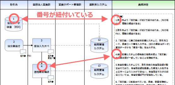 03-各作業図形に図形番号を振る
