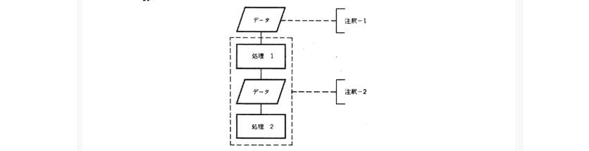 【1】日本工業規格(JIS)フローチャート