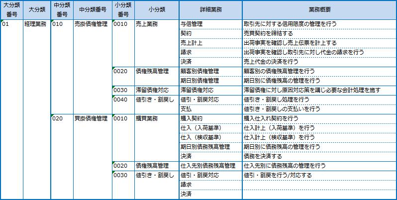 02-業務一覧表
