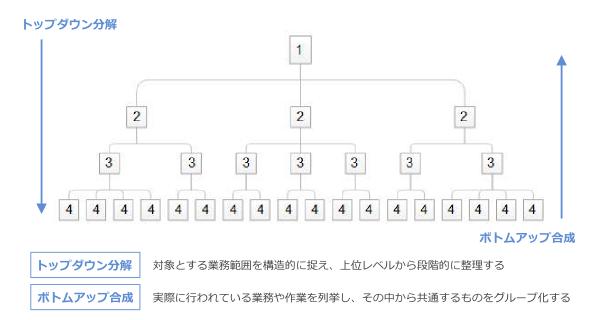 03-トップダウン分解とボトムアップ合成
