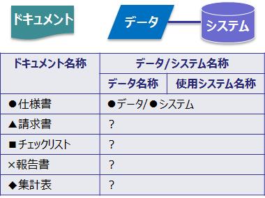 図2 名称の共通言語化