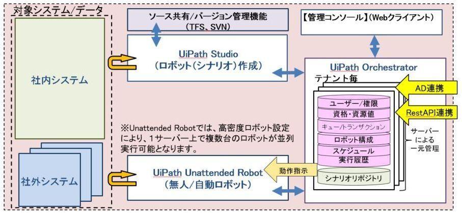 UiPath Orchestratorを導入した場合の最小構成例