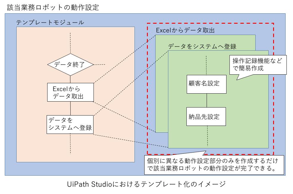 04_UiPath Studio(ユーアイパス スタジオ)におけるテンプレート化のイメージ