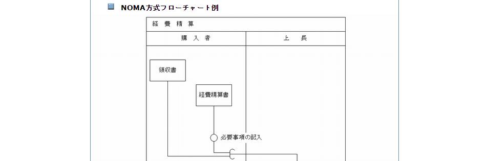 【4】NOMA方式フローチャート