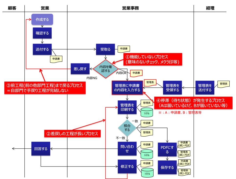 図1:業務フロー上の問題抽出におけるポイントの例