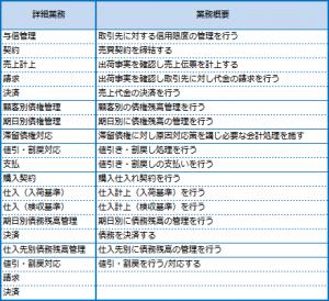 05-業務棚卸表