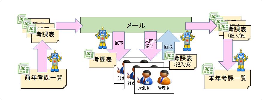 06_人事考課業務