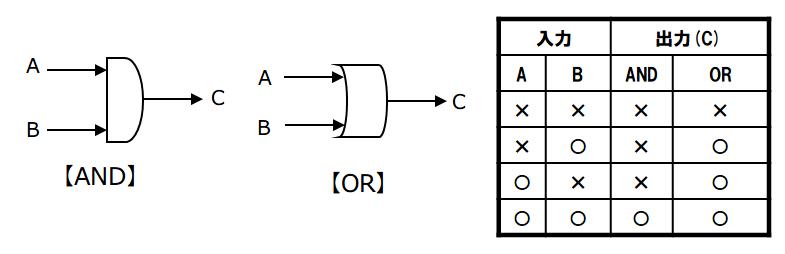 図2:ANDの理論とORの理論