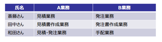 図5:業務名称の付け方から見えてくる業務範囲の違い