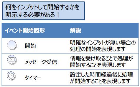 02-イベント図形はデータの出発点