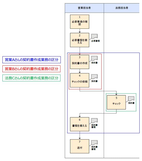 図3:業務範囲