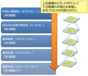03-上位階層からブレイクダウンして下位階層の可視化を実施