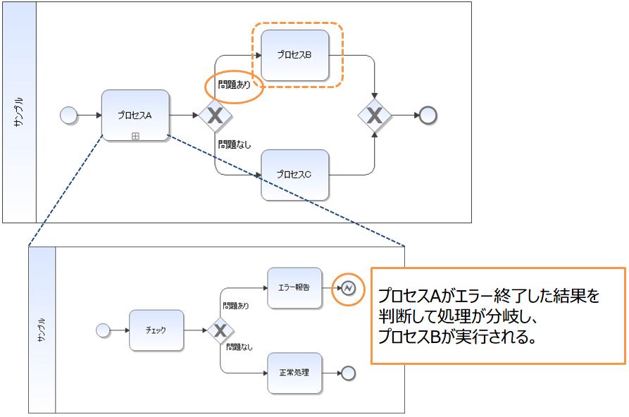 04-終了イベントを使いこなすものがBPMNを制する