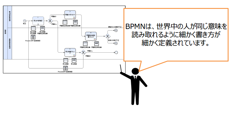 01-BPMNは世界標準の記法