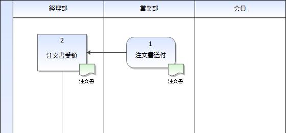 03-開始点の具体例:営業部からの注文書