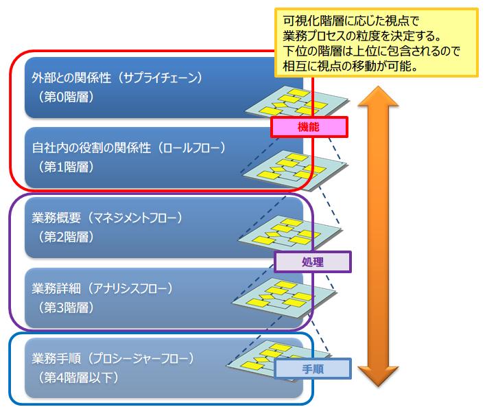 02-BPMNモデリングの階層の例