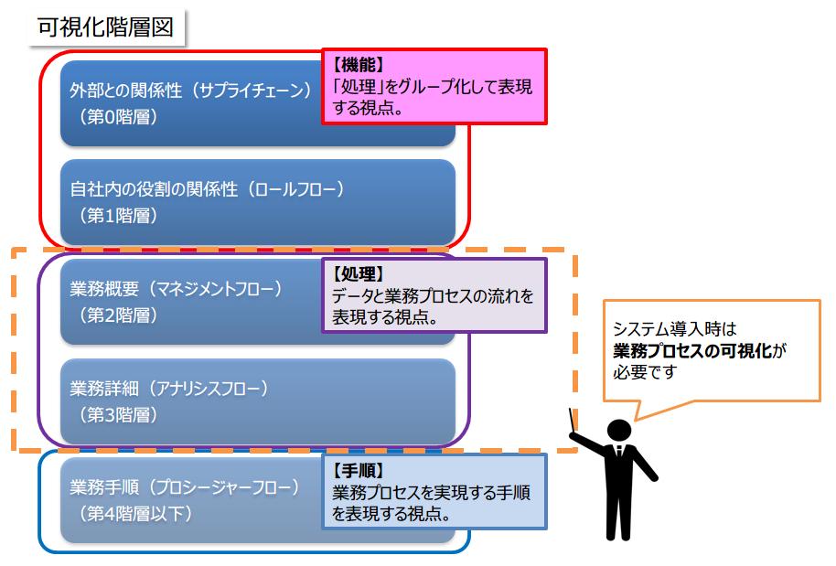 03-可視化階層図