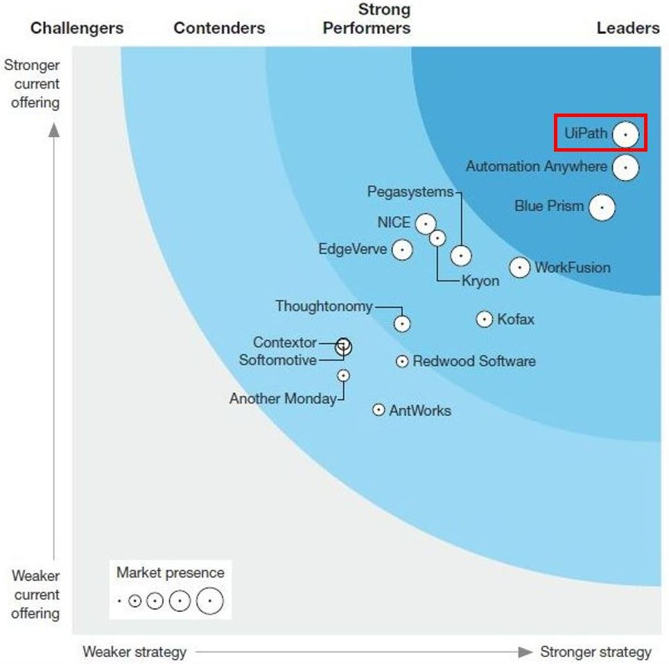 出展:The Forrester Wave™: Robotic Process Automation, Q2 2018