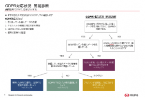 GDPR対応状況 フローチャート型簡易診断