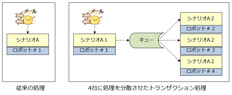 キュー/トランザクション管理