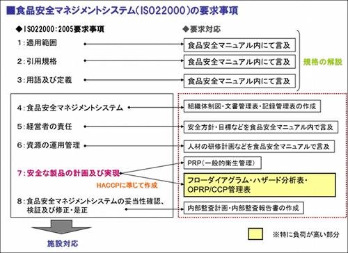 図1:食品安全マネジメントシステム(ISO22000)の要求事項