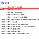図2:HACCP7原則12手順