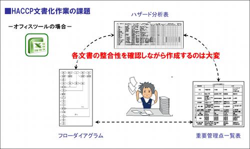 図3:HACCP文書化作業の課題