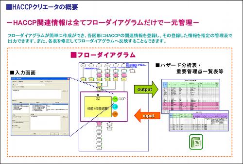 図4:HACCPクリエータの概要