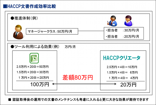 図6:HACCP文書作成効率比較
