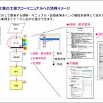 図7:HACCP文書の工程フローマニュアルへの活用イメージ