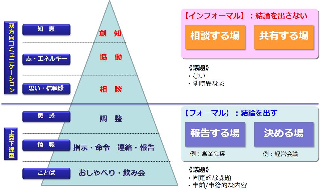 """図1 """"コミュニケーションの種類""""と""""場""""の対応"""