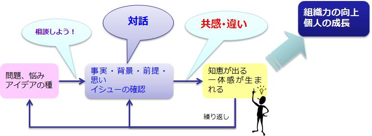図3 対話が組織にもたらすもの