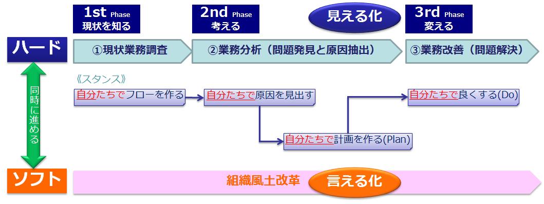 図4 同時に進めるハードとソフトの改革