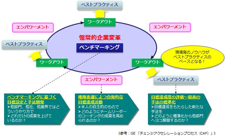 図1 「ワークアウト」から学ぶ