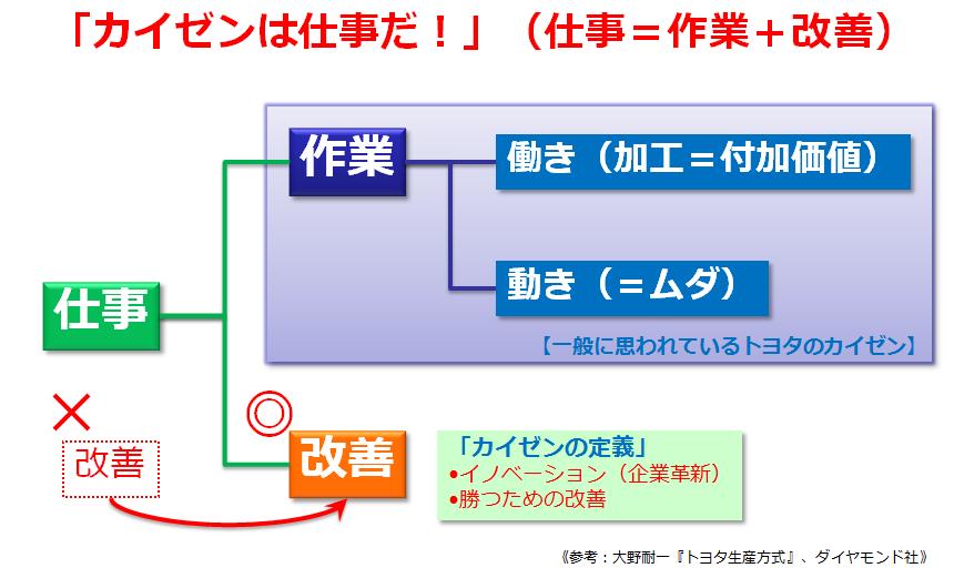 図3 トヨタ生産方式における改善の考え方